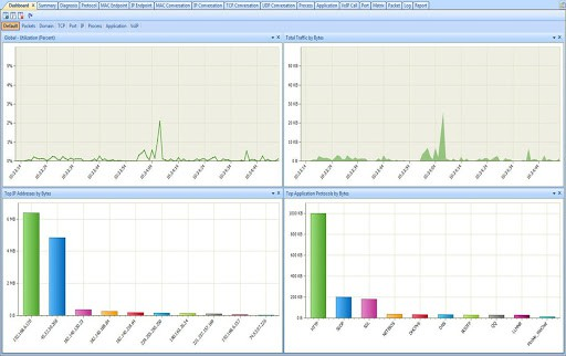 Best IP Sniffers for LAN, WAN, Wifi & Network