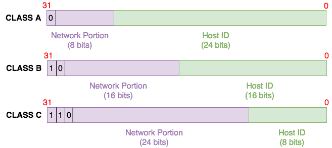 Introduction to Subnetting - How to Calculate Subnets, CIDR