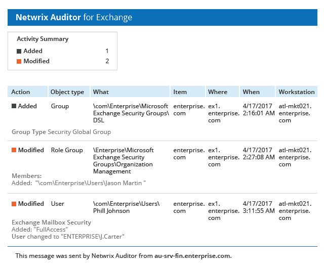 Netwrix Auditor for Exchange