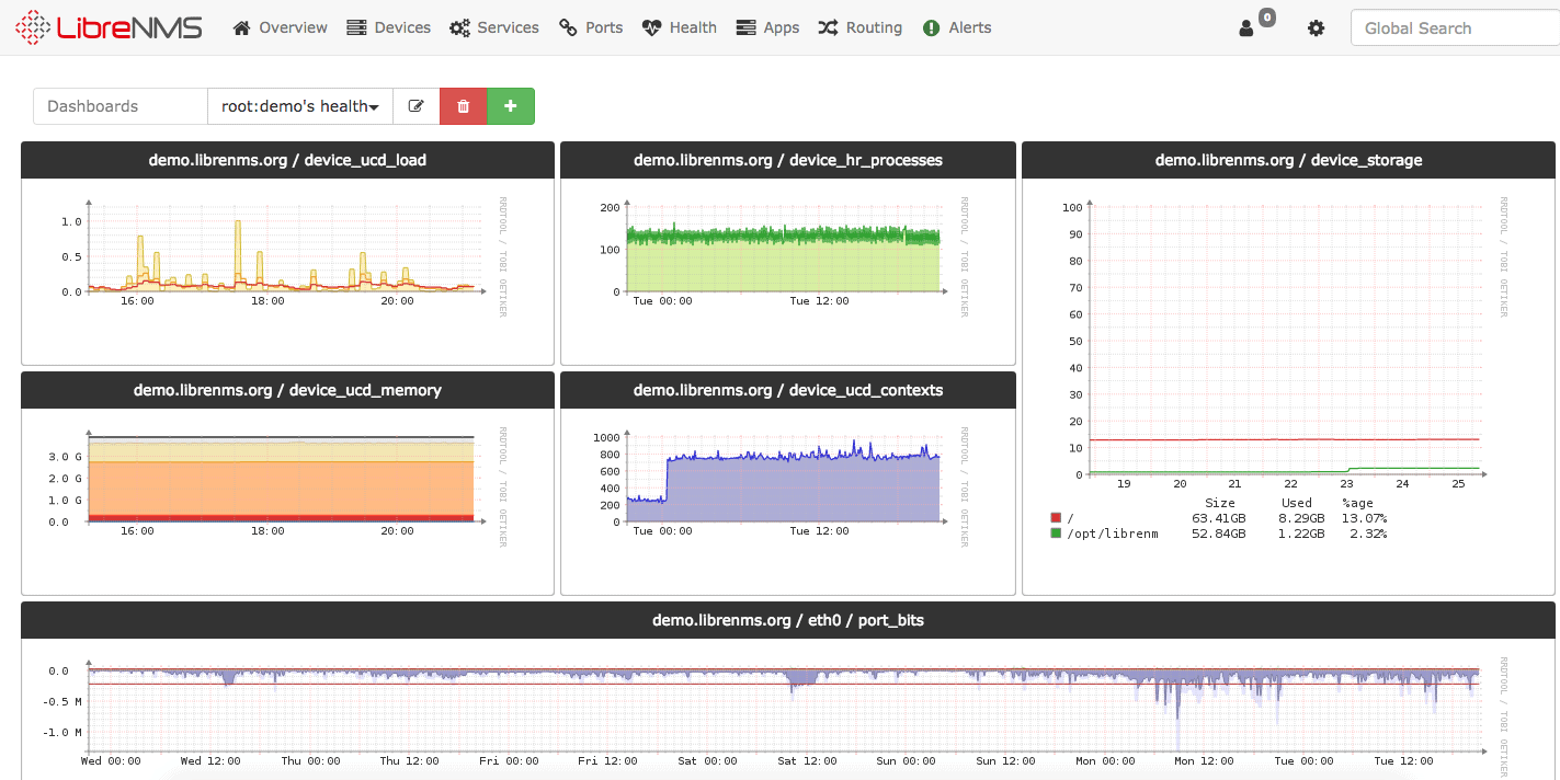Best Open Source Network Monitoring Tools & Software (linux/win) of 2019
