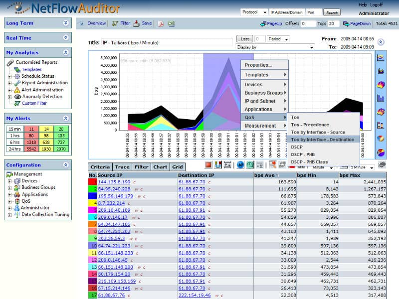 netflow auditor