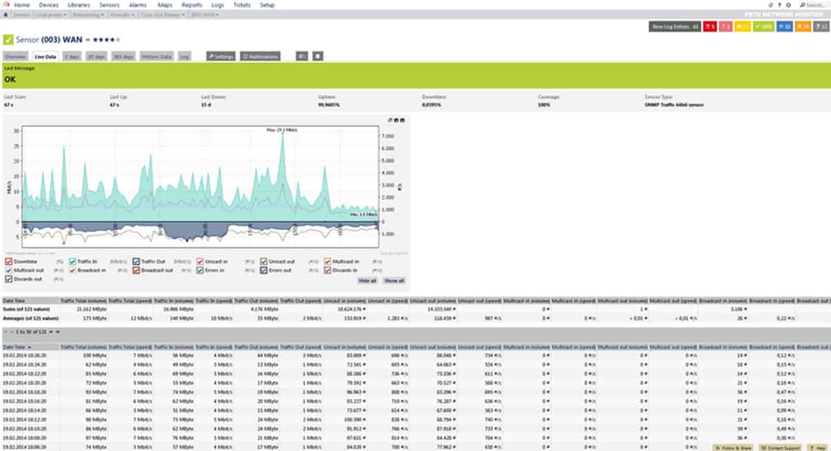 Best Bandwidth Monitoring Tools & Software for Analyzing Networks