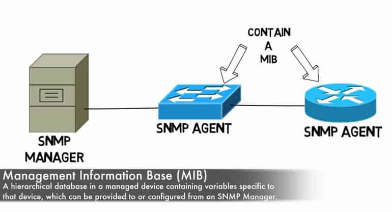 snmp mib definition