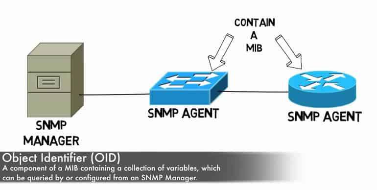 snmp oid definition