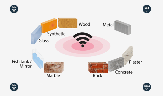 wifi interference building materials